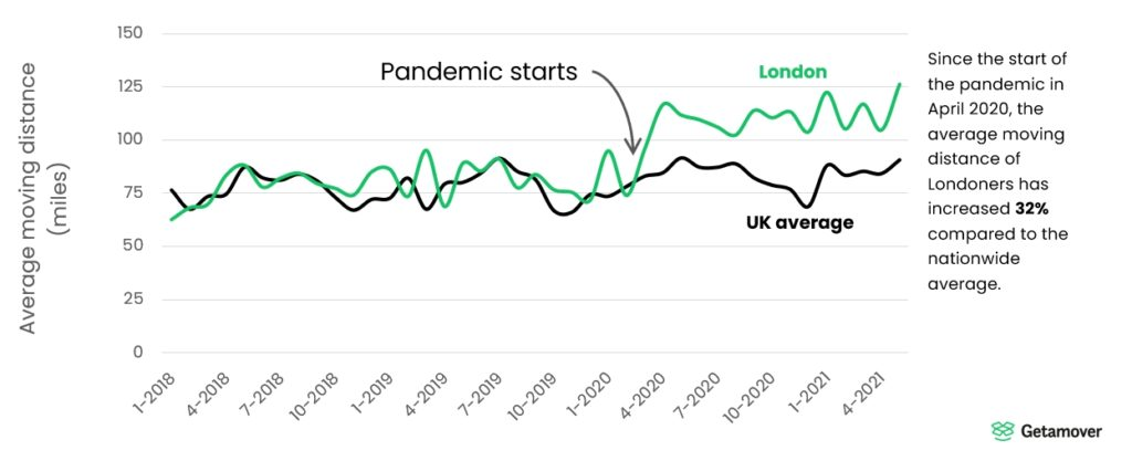 London increasing moving distance pandemic 1