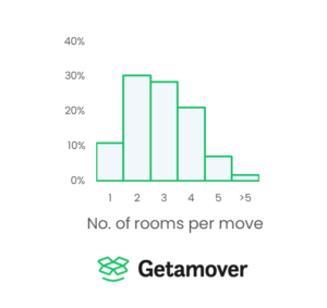 UK national average no of rooms per move 1